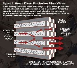 Diagram showing how a Diesel Particulate Filter works for exhaust regeneration.
