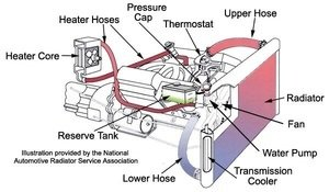 Cooling System for hot summers and cool diesels