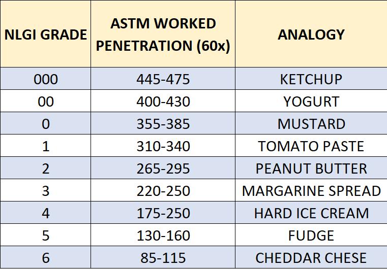 NLGI Grade Table with Analogies